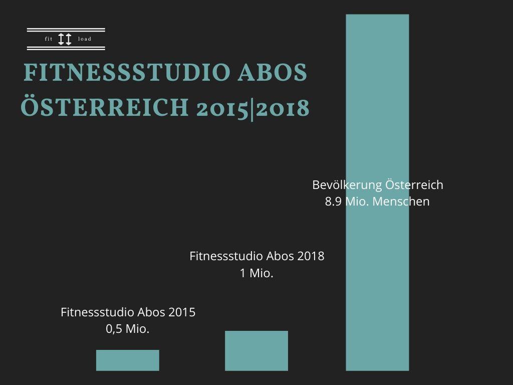 Grafik-Gym-Abos-2015-2018