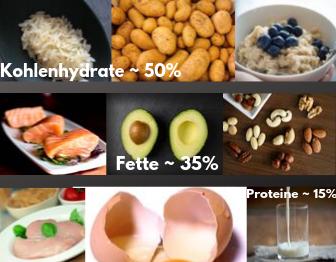 blogbeitag-4-fakten-makronährstoffe-inhaltsbild